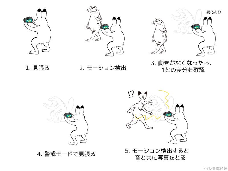 f:id:raihara3a:20200113193334p:plain