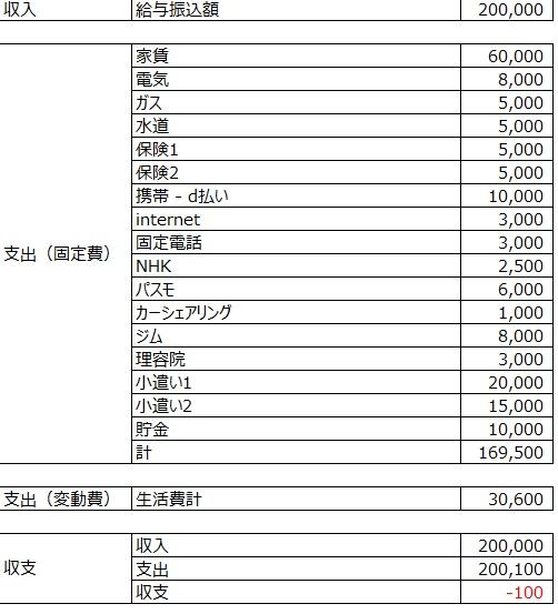 f:id:raku-kurashi:20200323171345j:plain