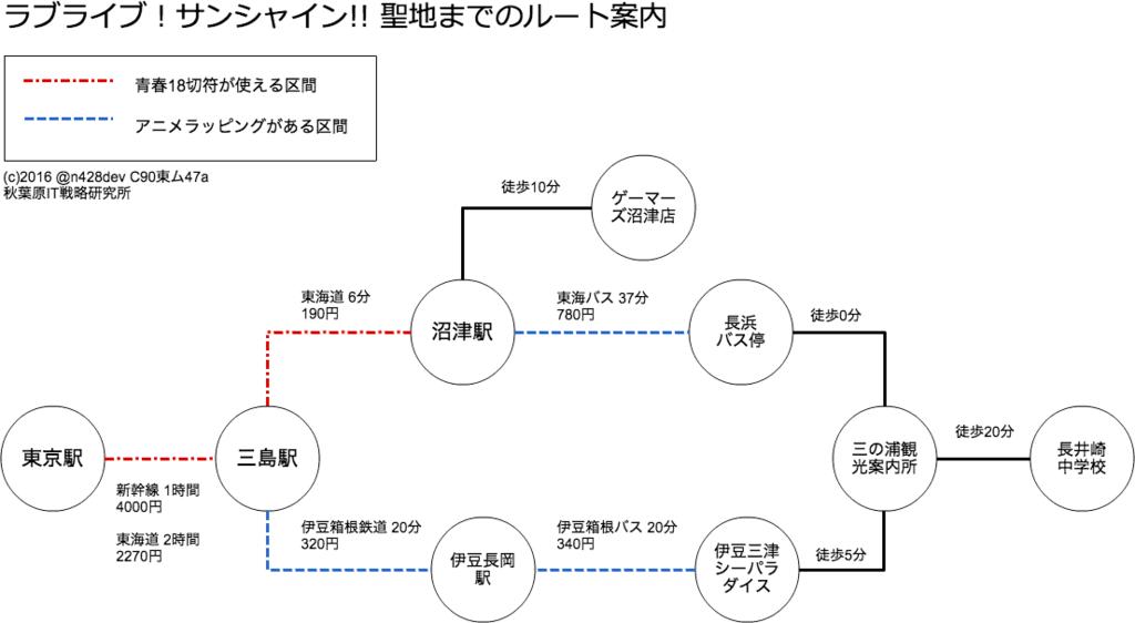 f:id:rakuda00:20160809004150p:plain
