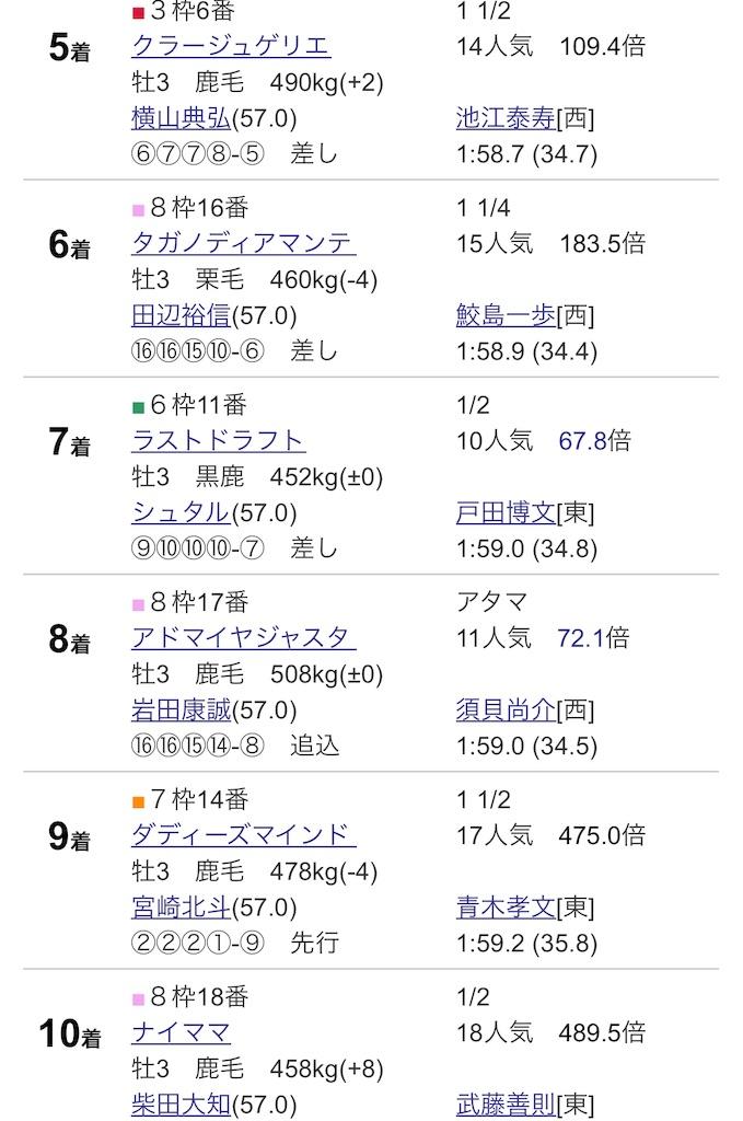 f:id:rakugaki_keiba2040:20190520220201j:plain