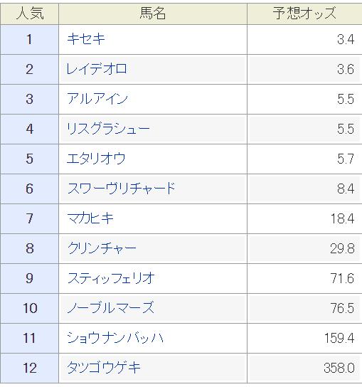 f:id:rakugaki_keiba2040:20190620163239p:plain
