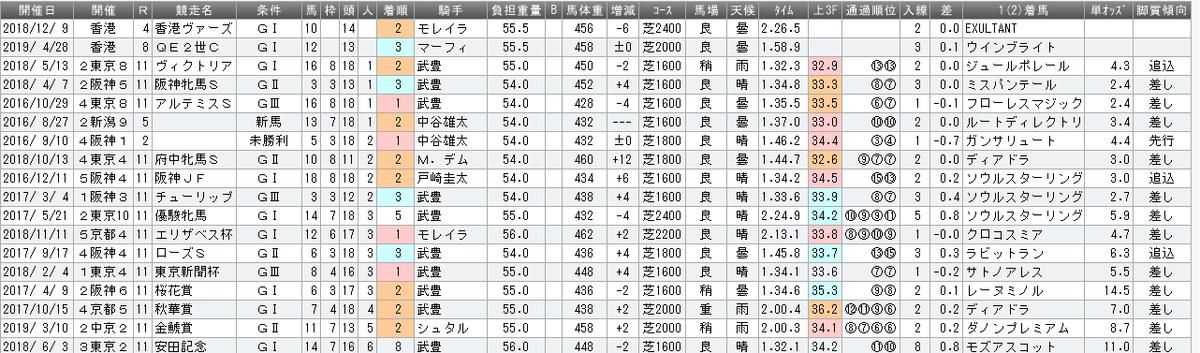 f:id:rakugaki_keiba2040:20190620184230p:plain