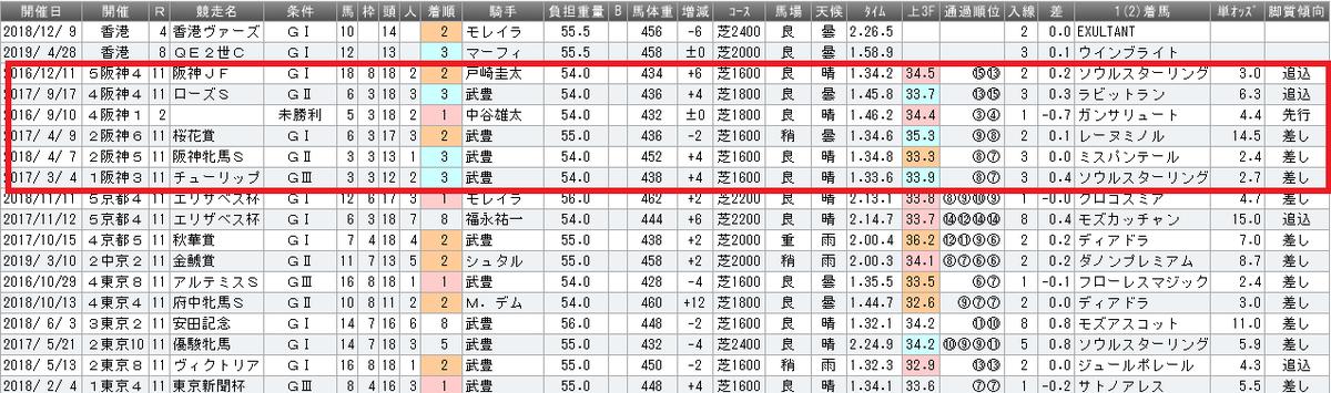 f:id:rakugaki_keiba2040:20190620185048p:plain