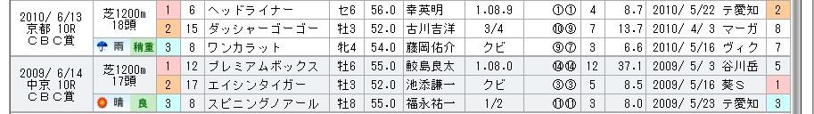 f:id:rakugaki_keiba2040:20190626134808j:plain