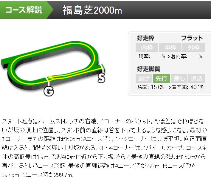f:id:rakugaki_keiba2040:20190701215610p:plain