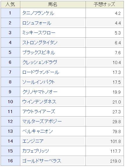 f:id:rakugaki_keiba2040:20190701221104p:plain