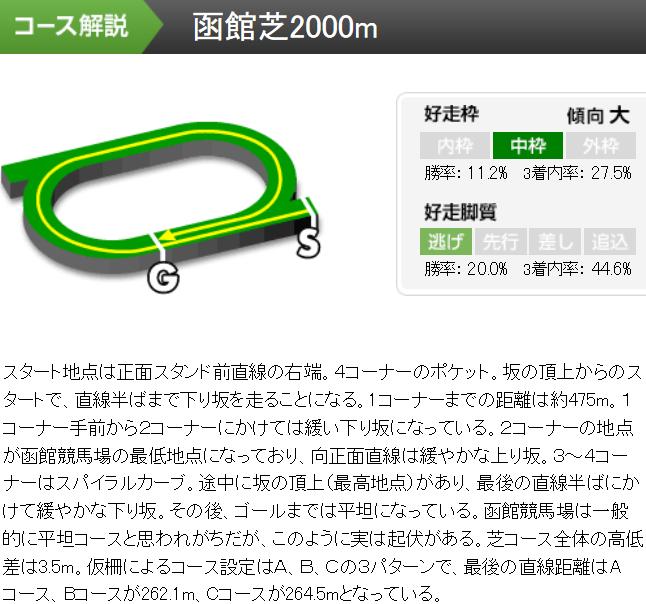 f:id:rakugaki_keiba2040:20190708230848p:plain
