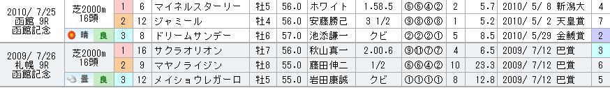 f:id:rakugaki_keiba2040:20190708231408p:plain