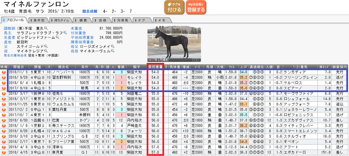 f:id:rakugaki_keiba2040:20190711000843p:plain