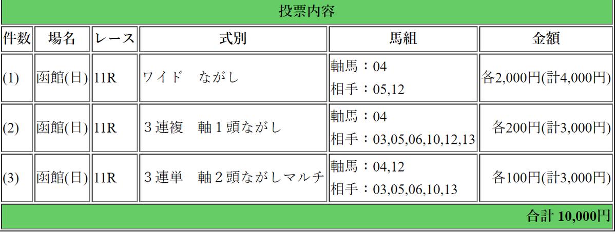f:id:rakugaki_keiba2040:20190714004635p:plain