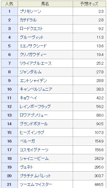 f:id:rakugaki_keiba2040:20190716150932p:plain