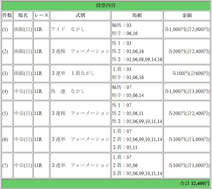 f:id:rakugaki_keiba2040:20190720181659p:plain