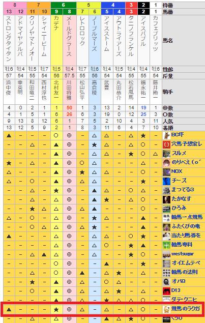 f:id:rakugaki_keiba2040:20190804194513p:plain
