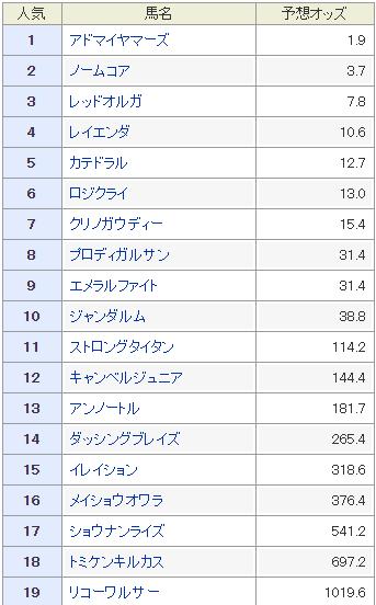 f:id:rakugaki_keiba2040:20191017105025p:plain
