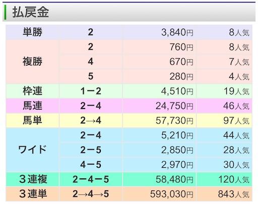 f:id:rakugaki_keiba2040:20191114164422j:image