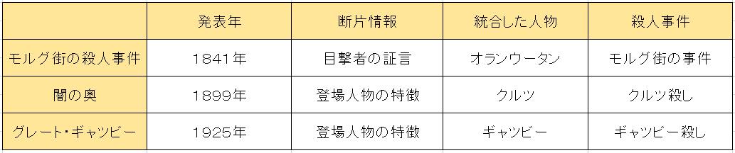 f:id:ramuniku_31:20190524224436p:plain