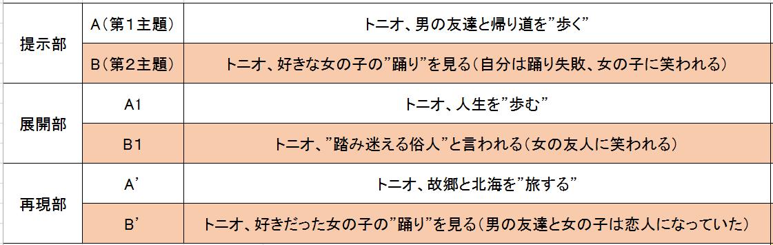 f:id:ramuniku_31:20191228144042p:plain