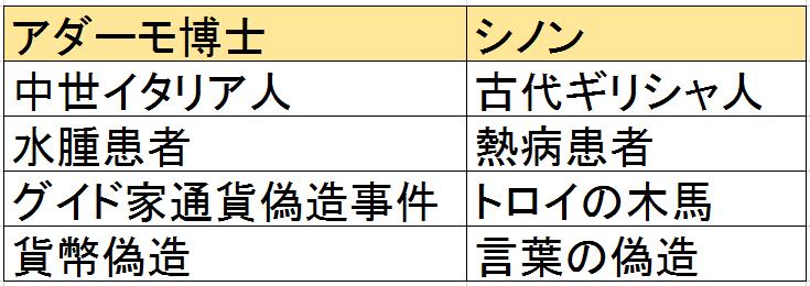 f:id:ramuniku_31:20200503123620p:plain