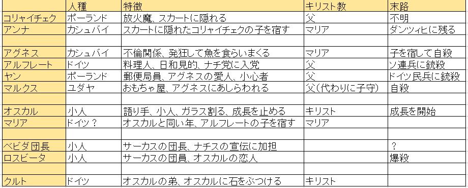 f:id:ramuniku_31:20200524174117p:plain