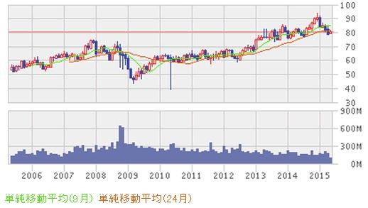P&G株価