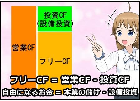 フリーCF
