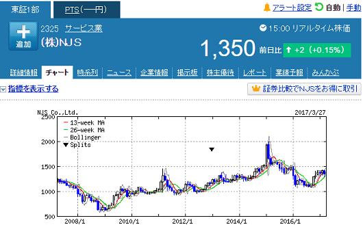NJS株価