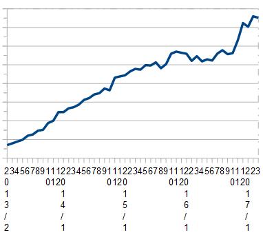 2017年3月時点での資産推移グラフ