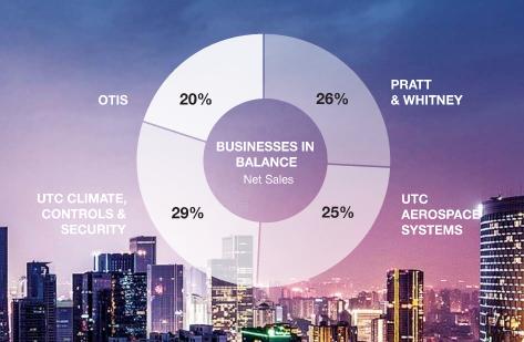 UTX事業事業PF割合グラフ