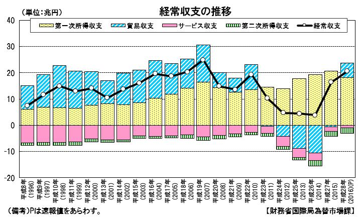 日本の経常収支の推移グラフ