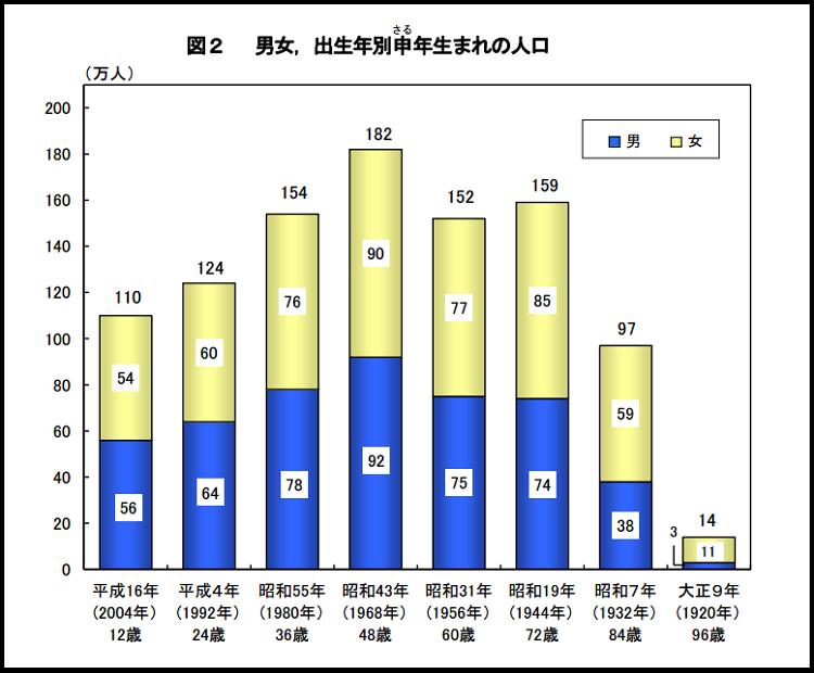 干支申年生まれの人口の推移