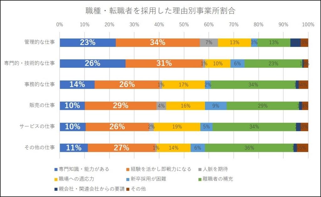職種・転職者を採用した理由別事業所の割合