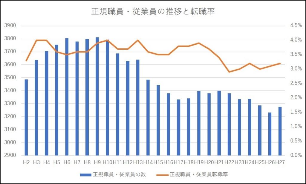 正規職員・従業員の推移と転職率
