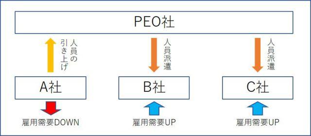 日本版PEO