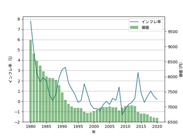 1万円の価値の推移の棒グラフ