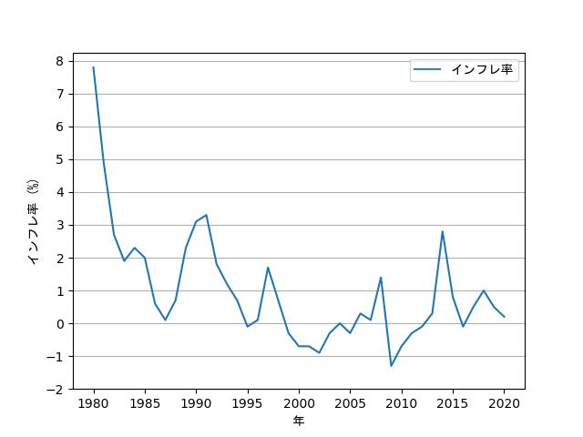 インフレ率の推移の折れ線グラフ