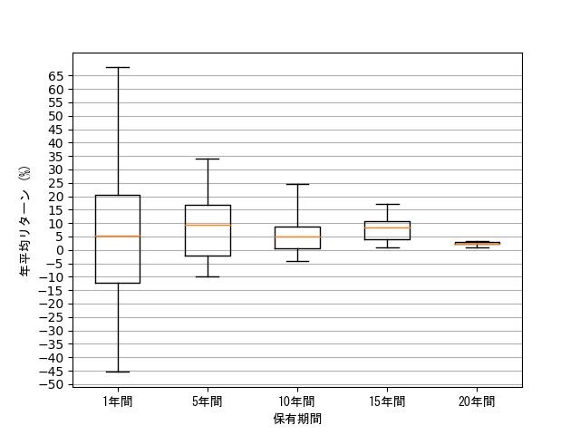 保有期間ごとの年平均リターンの散らばり具合の箱ひげ図