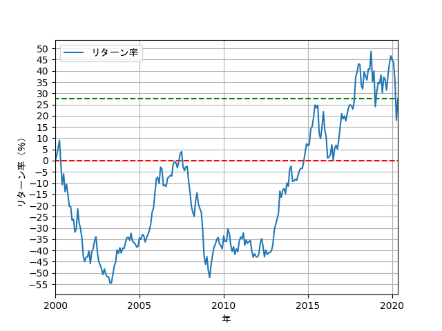 配当金を再投資しない場合のリターン率の推移の折れ線グラフ