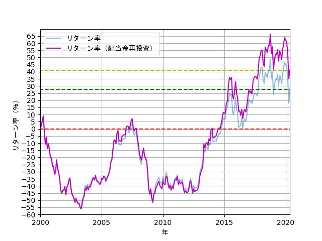 配当金を再投資した場合のリターン率の推移の折れ線グラフ