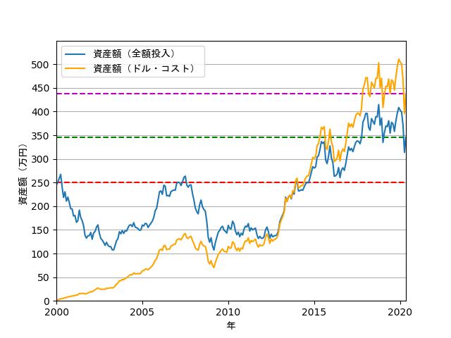 投資手法によるリターンの違いの折れ線グラフ