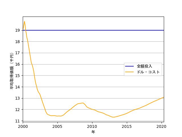 平均取得価額の折れ線グラフ