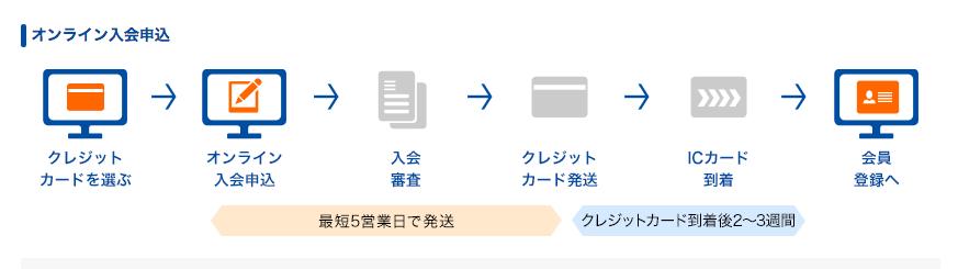 EX-ICカード申し込みの流れ、カード到着まで
