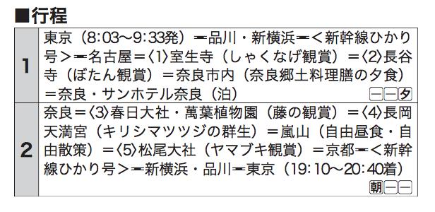 「しゃくなげ・ぼたん・藤・キリシマツツジ・ヤマブキ 京都・奈良の寺社を彩る5つの花々を訪ねて」行程