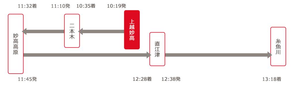 えちごトキめき鉄道 「雪月花」午前便 走行ルート