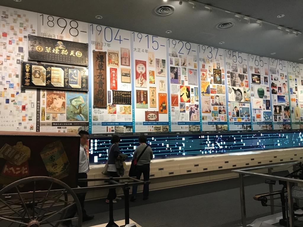 墨田区「たばこと塩の博物館」 3階タバコフロア 年代史