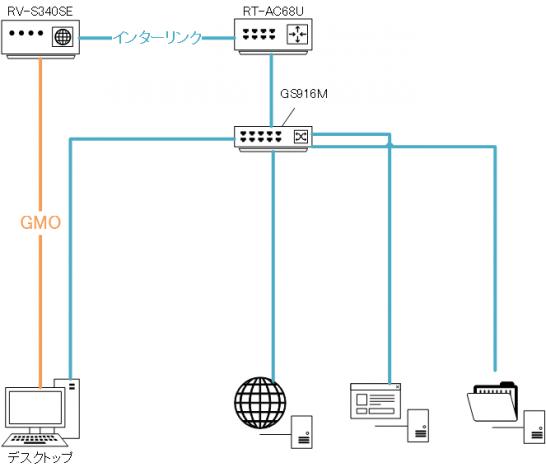 ネットワーク図-2016-04-06