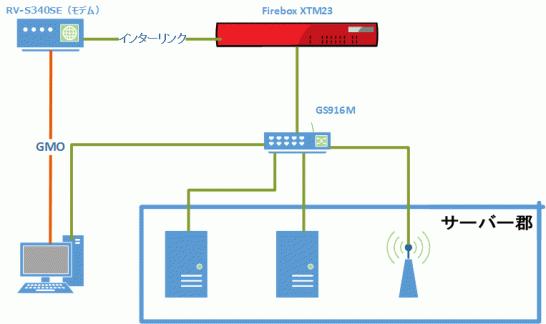 ネットワーク図-2016-07-03