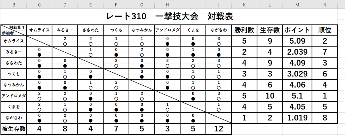 f:id:rate310pokeciribaraki:20210907203045p:plain