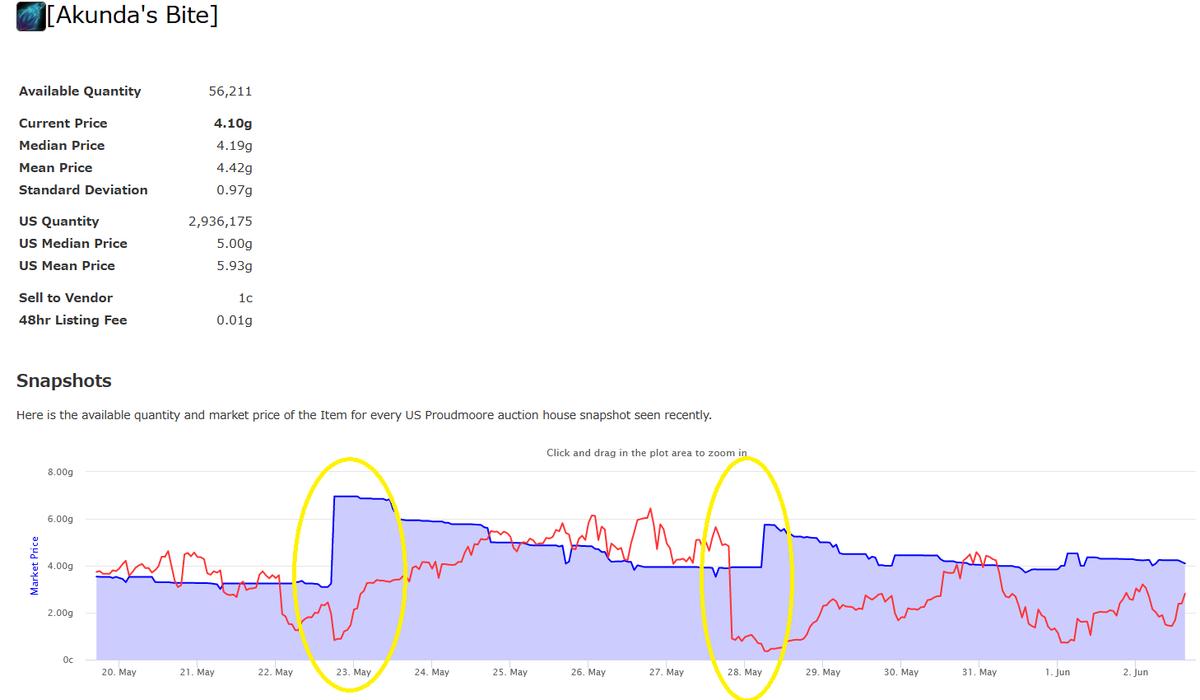 ハーブの価格の変動グラフ1