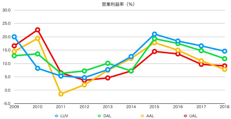 航空会社の営業利益率を比較