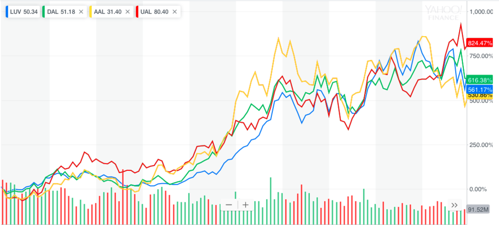 航空会社の株価を比較